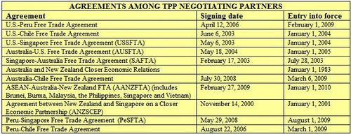 Tpp chart