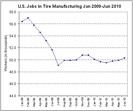 Graph of tire employment