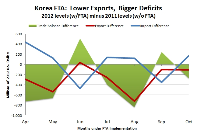 Korea FTA Graph