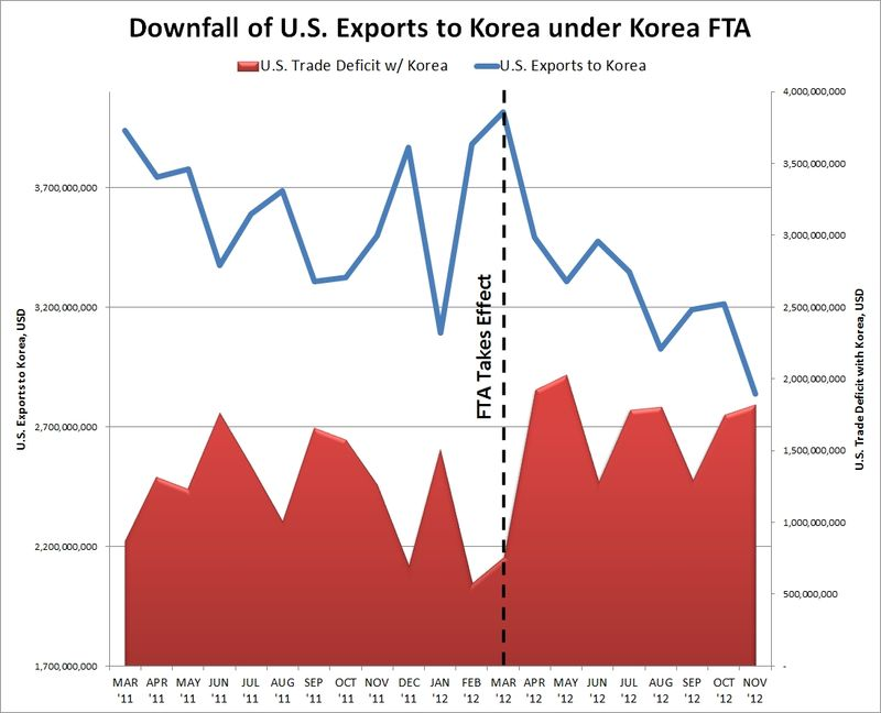 Korea FTA Graph Jan 13