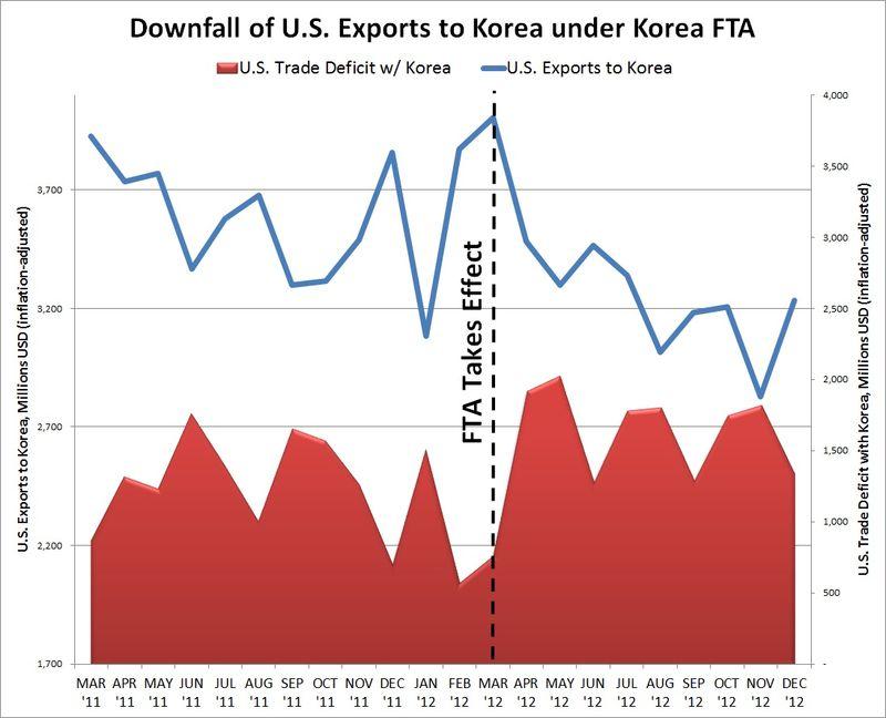 2012 Trade Data 3