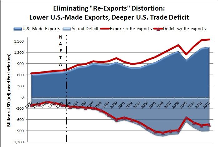 2012 Trade Data 2
