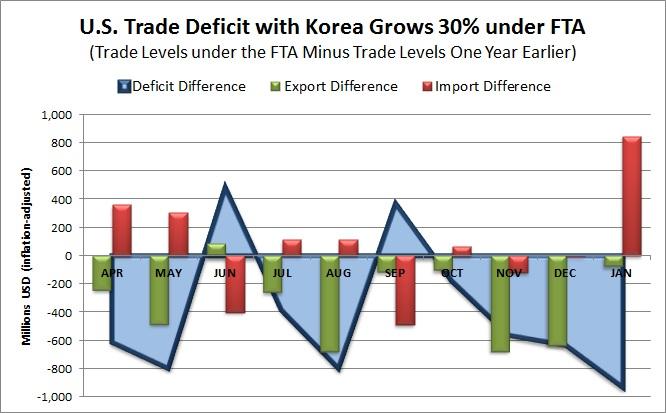 March 8 Korea Trade