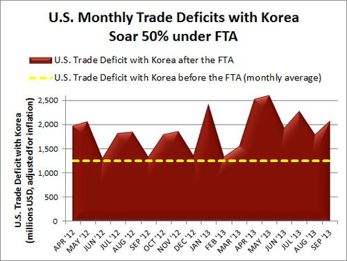 Korea Deficit Nov 2