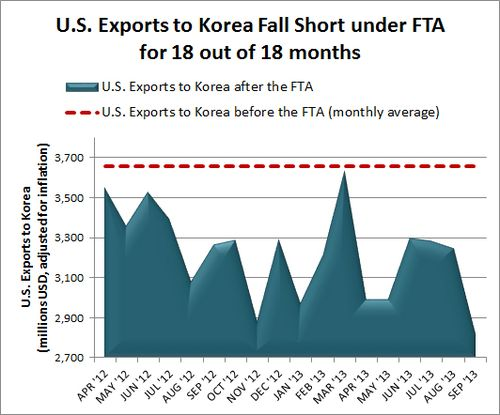 Korea Exports Nov 2