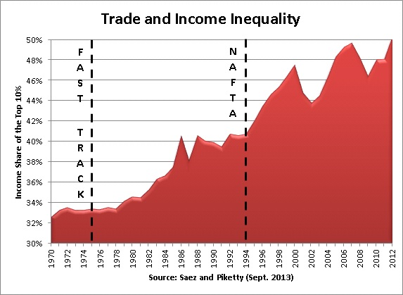 globalization and rising inequality in australia