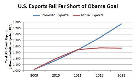 Obama Exports 2013