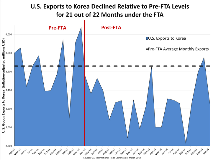 PC Korea FTA Graph 1