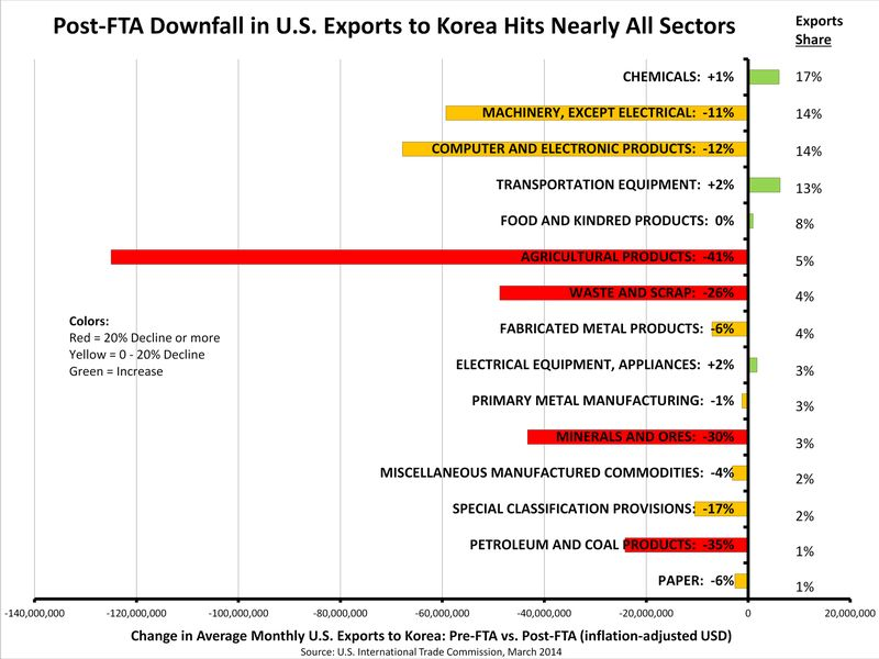 PC Korea FTA Graph 2
