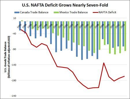 NAFTA 2013