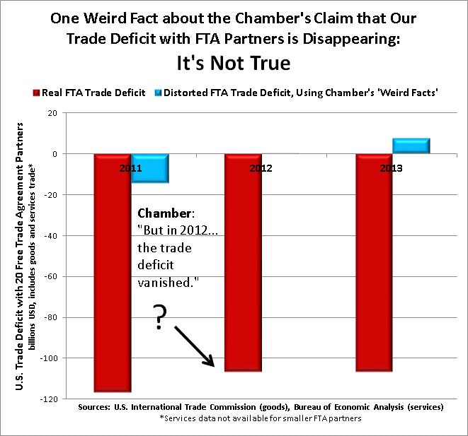 Chamber Weird Fact