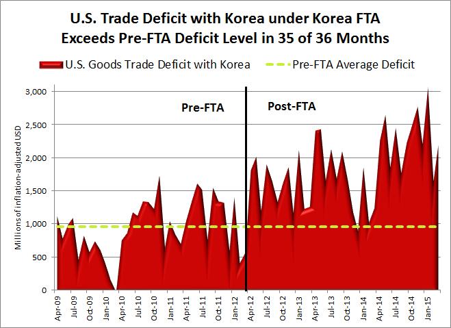 May 2015 Korea FTA deficit