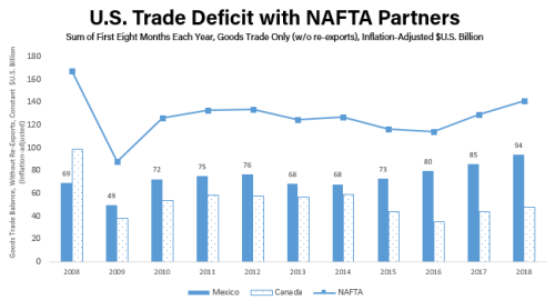 Graph-Third-Quarter-Trade-Deficit-oct-2018