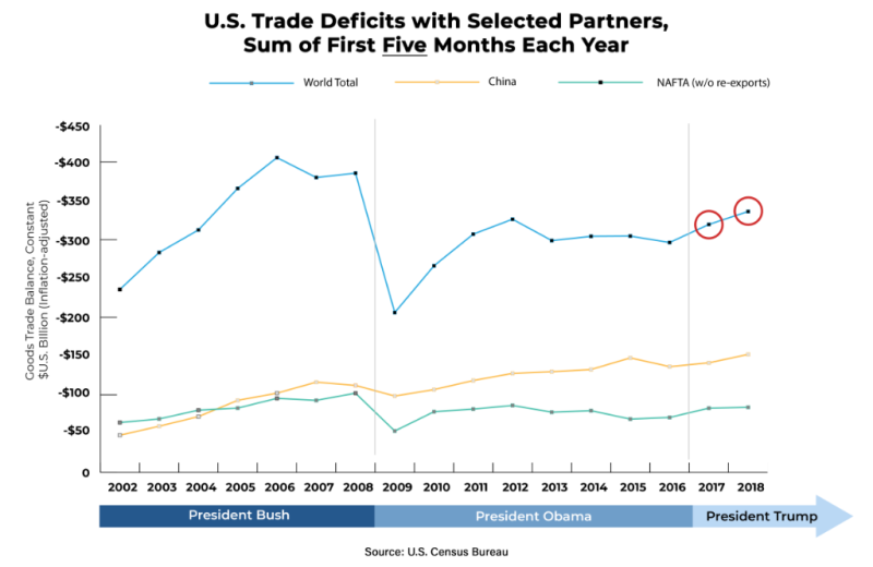 US-Trade-Balance-First-Five-Months-03