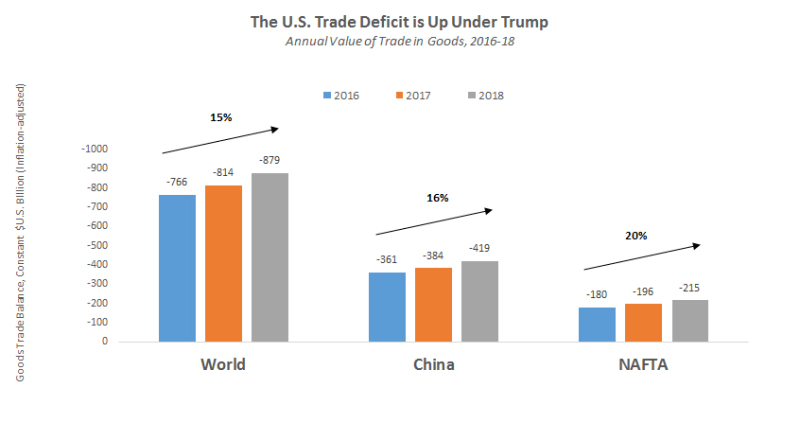 Trade-Deficit-Annual-2018-chart