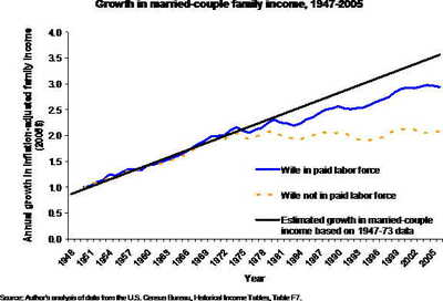 Family_income_4