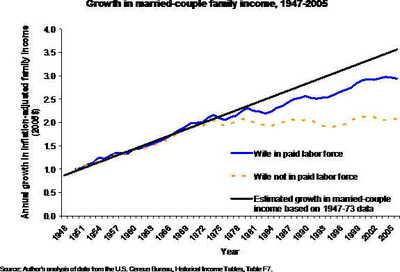 Family_income_4
